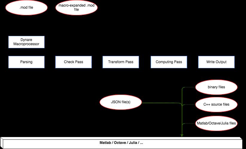 Dynare Preprocessor Flow Chart