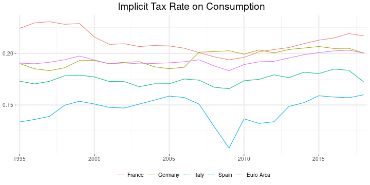 Implicit Tax Rates on Consumption and Labor in Europe